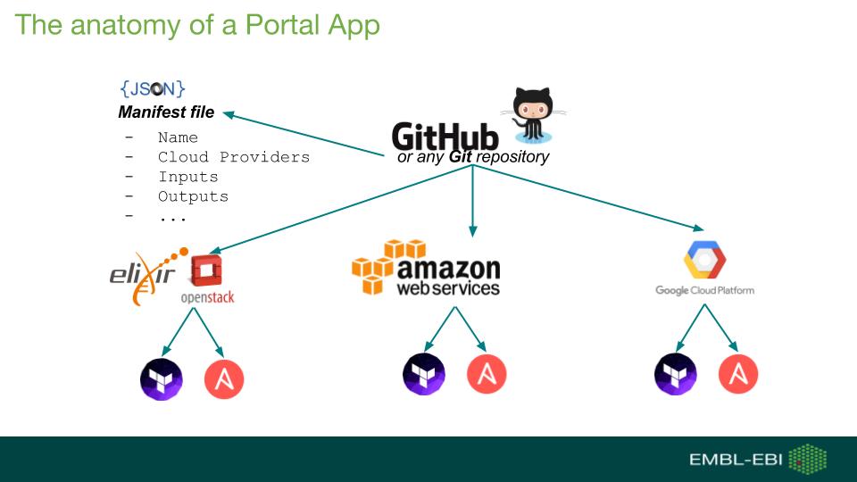 The EBI Cloud Portal