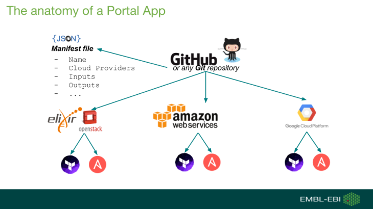 The EBI Cloud Portal